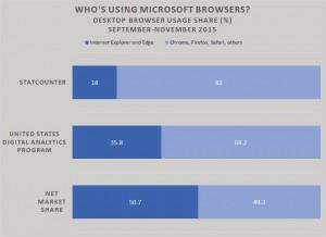 Кто еще работает с Internet Explorer